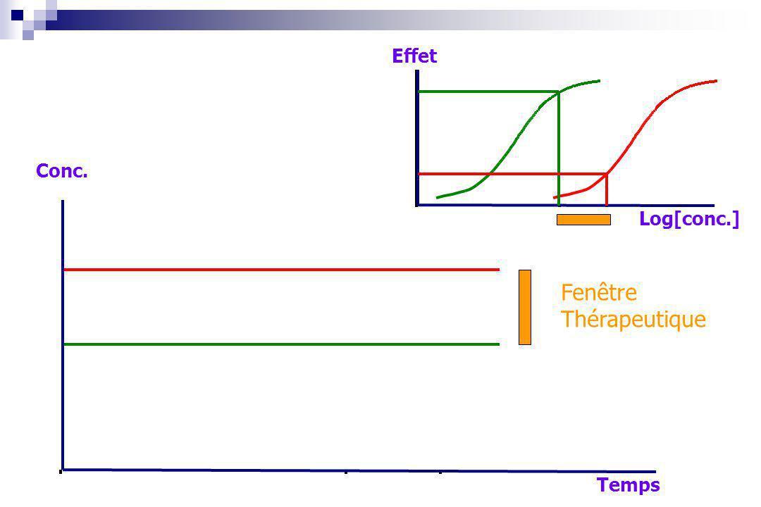 Log[conc.] Effet Temps Conc. Fenêtre Thérapeutique